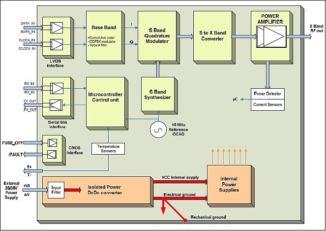 https://devel.rtems.org/old_images/ProbaV_AutoF.jpeg