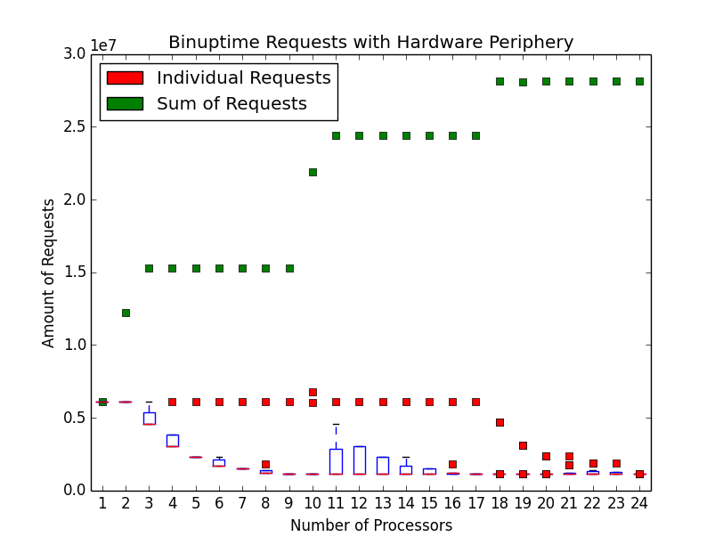 Number of bintime requests with hardware periphery