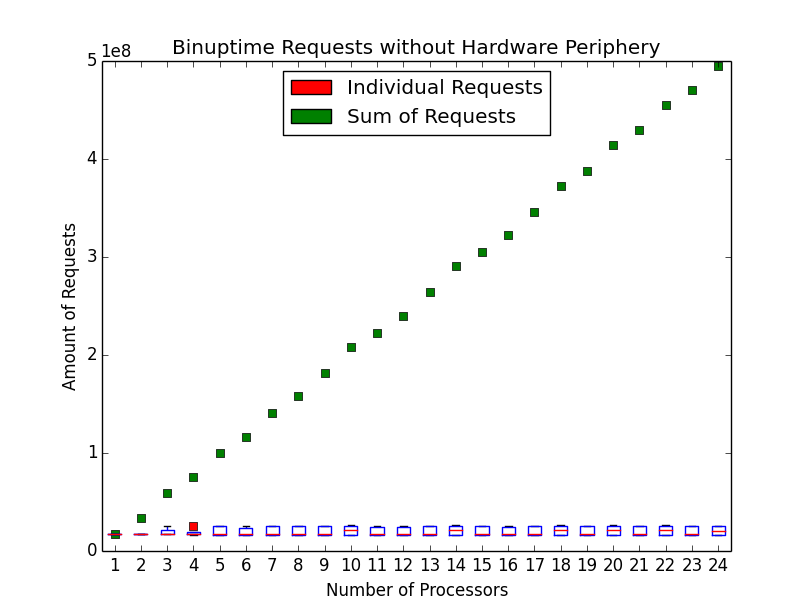 Number of bintime requests without hardware periphery