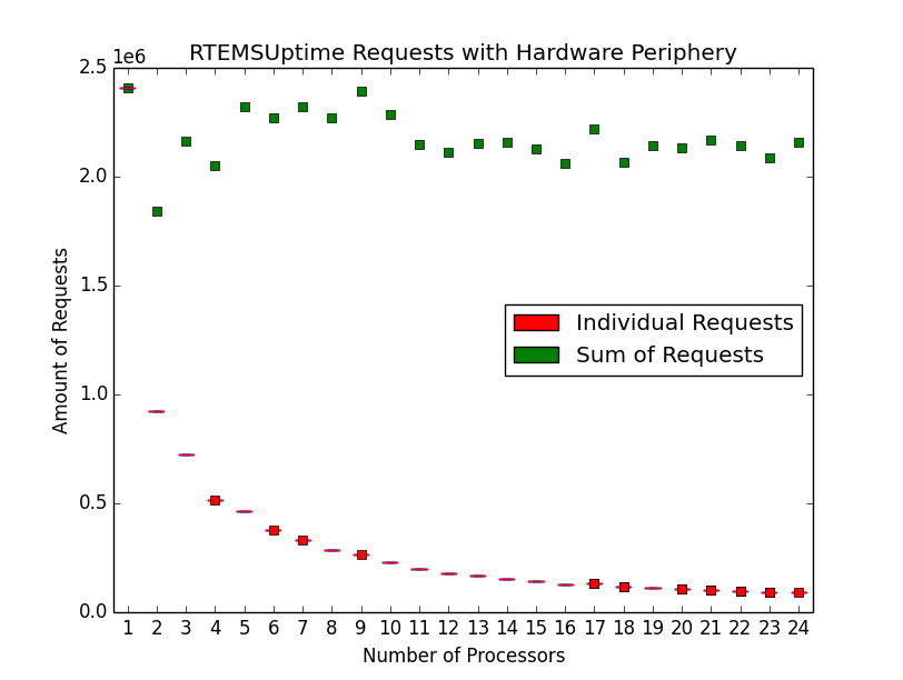 Number of uptime requests with hardware periphery